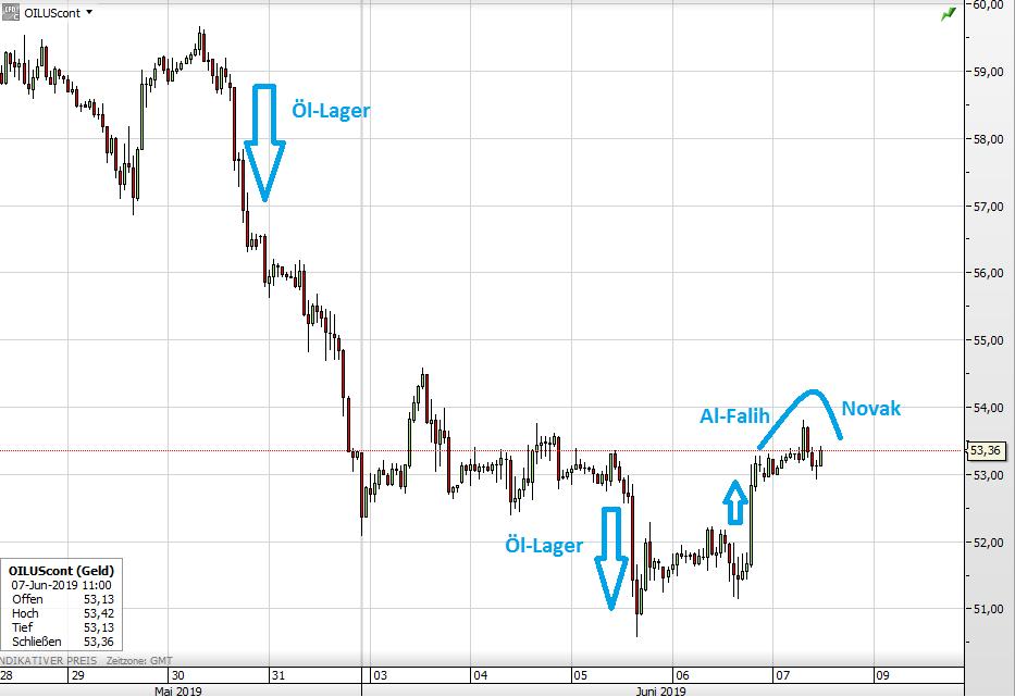 Ölpreis Absturz