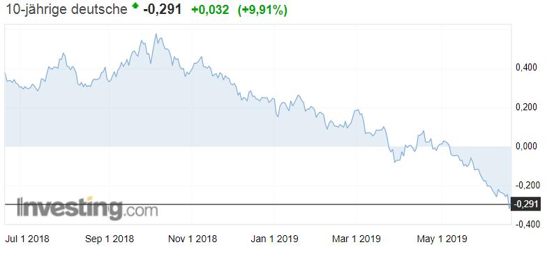 Bundesanleihe 10 Jahre Laufzeit Rendite