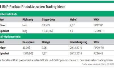 2019-06-05-TRADERS_BNP-Paribas-Produkte