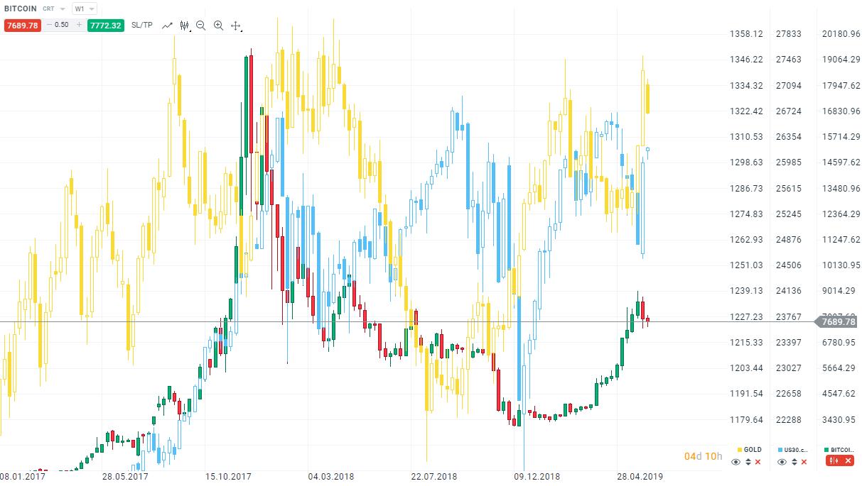 Bitcoin vs Gold vs Dow