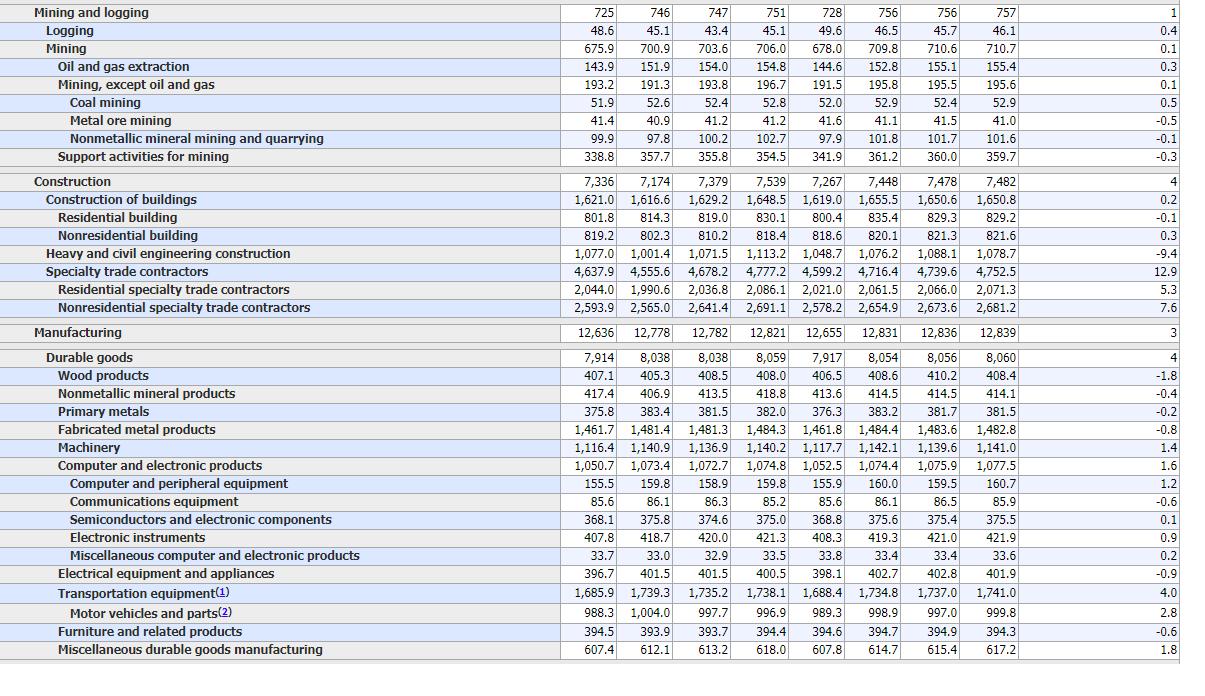US-Arbeitsmarktdaten im Detail