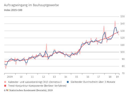 Bauboom - Jahrelanger Aufwärtstrend der Aufträge