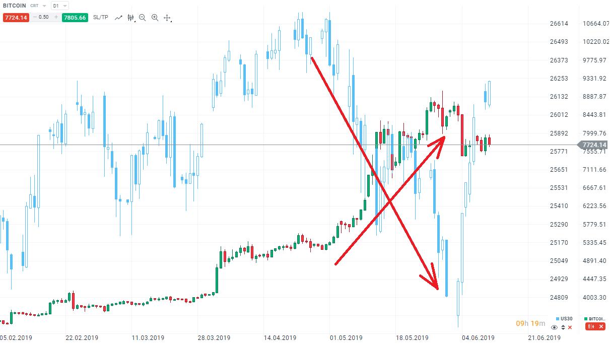Bitcoin im Mai