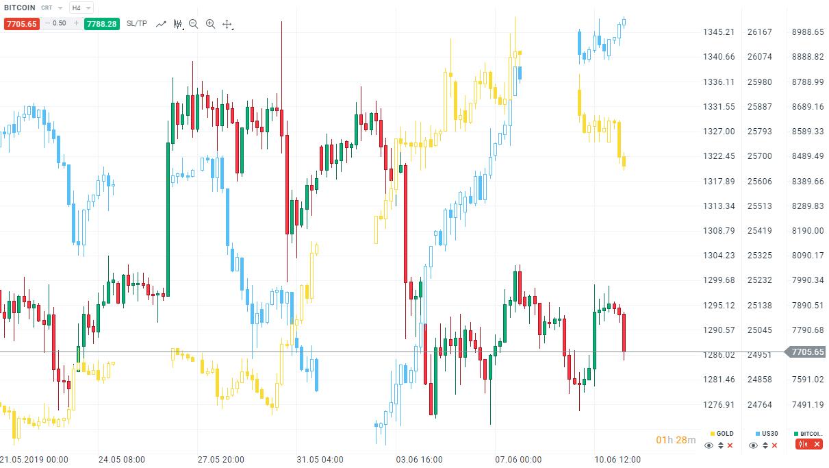 Bitcoin kurzfristig