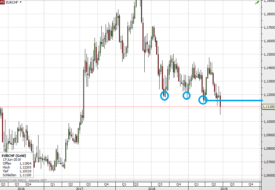 Euro vs Schweizer Franken langfristig