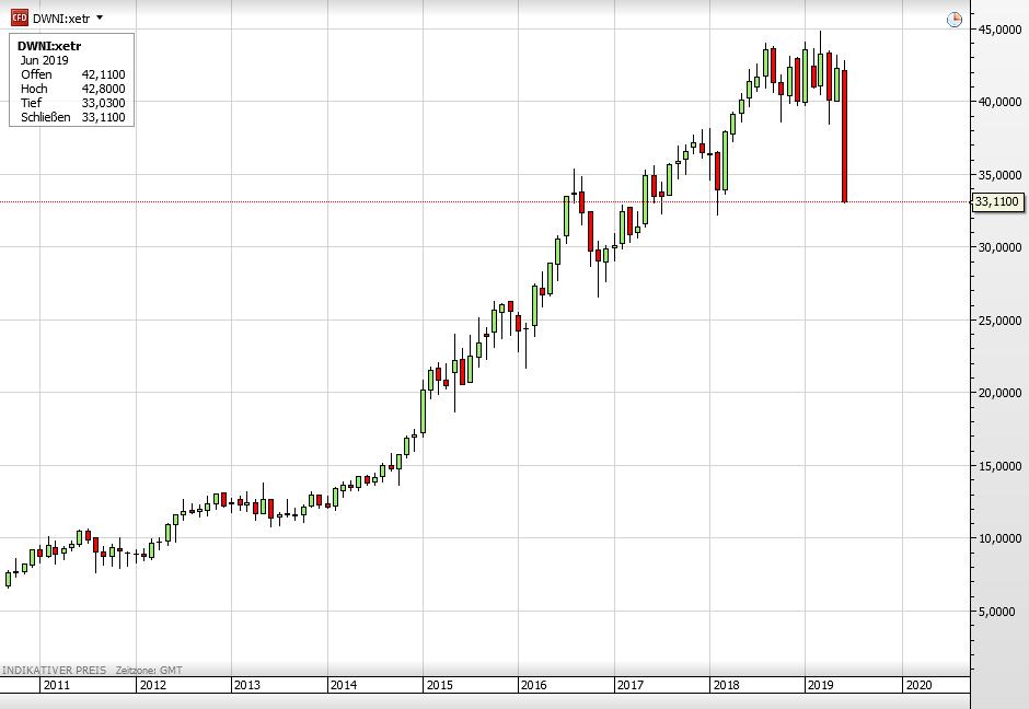 Mietpreis-Explosion zu Ende? Deutsche Wohnen Chart