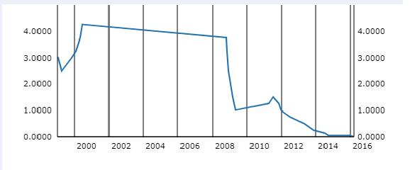 Leitzins der EZB seit ihrem Start 1999
