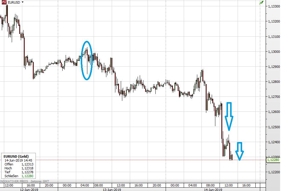 Euro vs USD