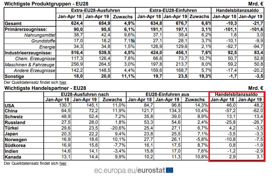Außenhandel EU Daten April