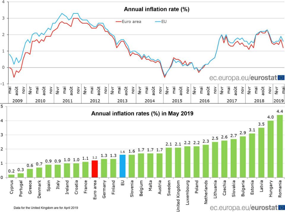 Eurozone Verbraucherpreise Mai Chart