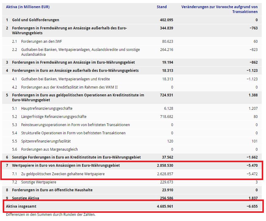 EZB-Bilanz