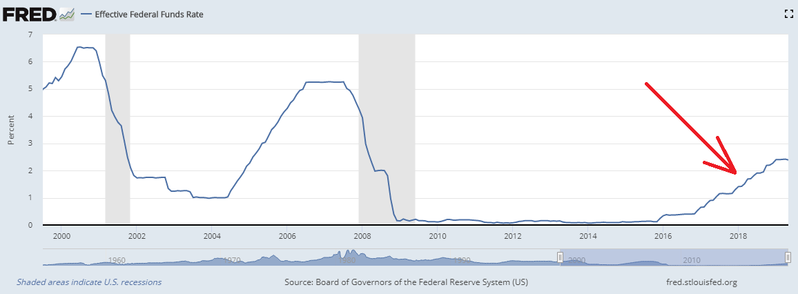 Leitzins der Fed seit 1999