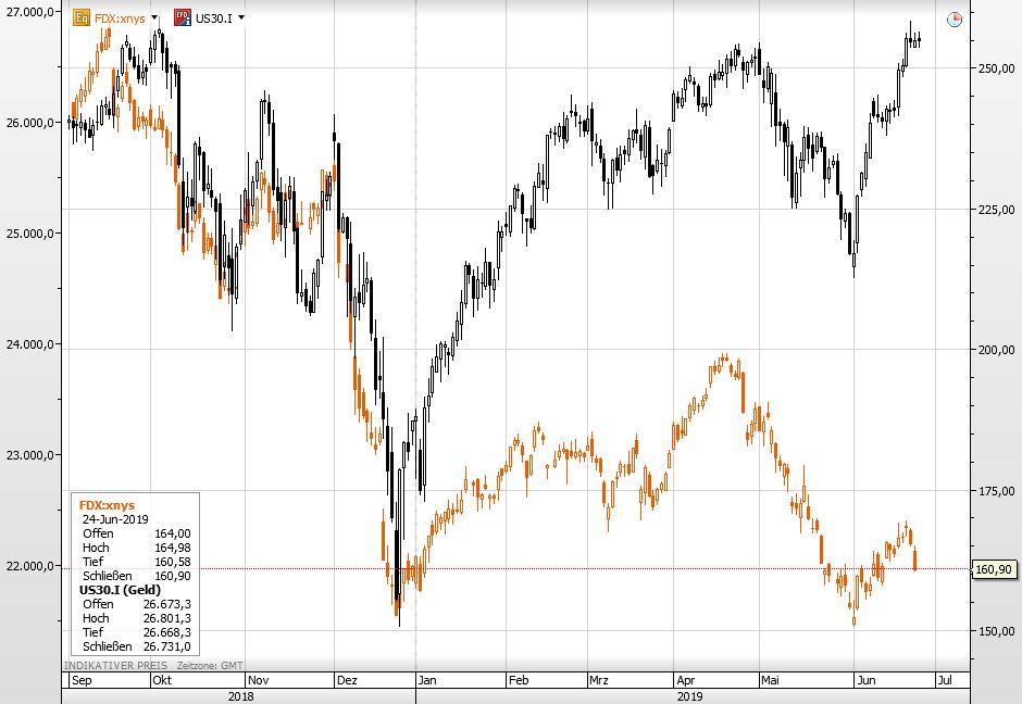 FedEx vs Dow