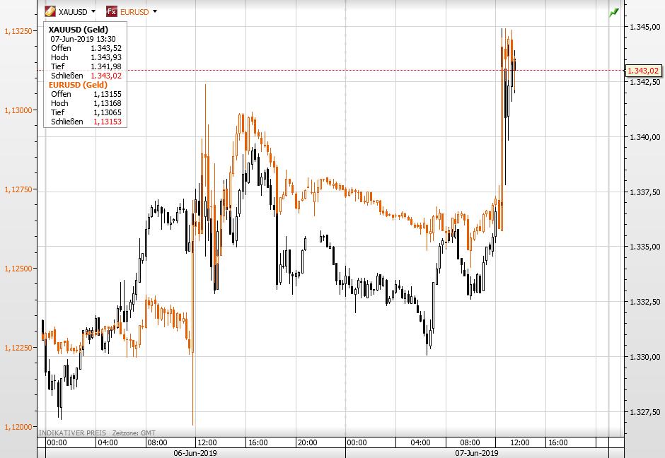 Gold und EURUSD im Gleichschritt nach oben