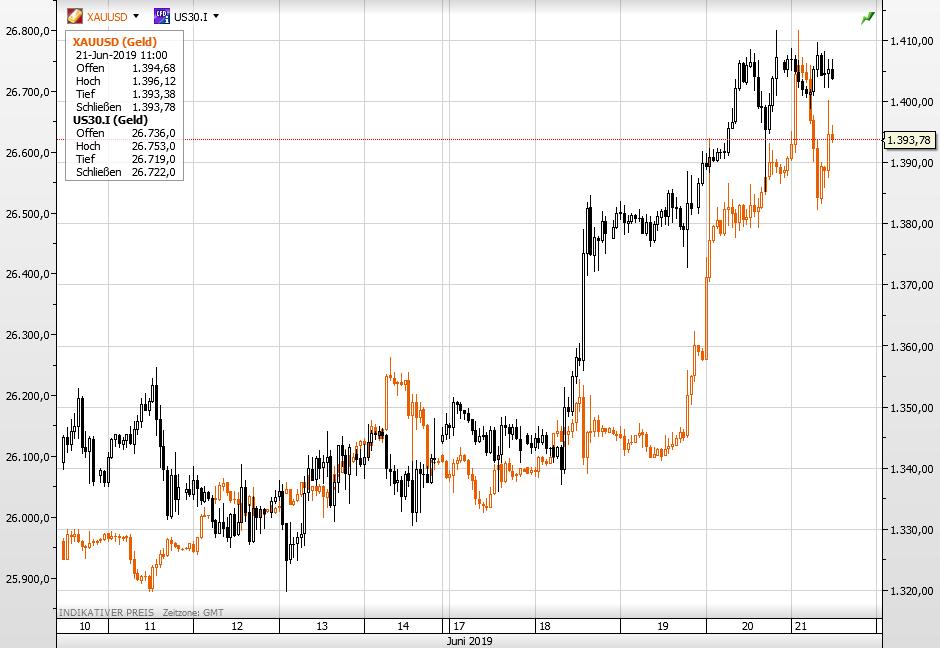 Goldpreis vs Dow seit 11. Juni