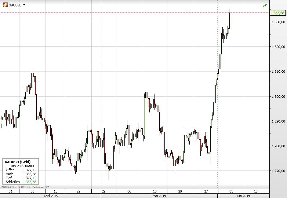 Goldpreis vs Dow