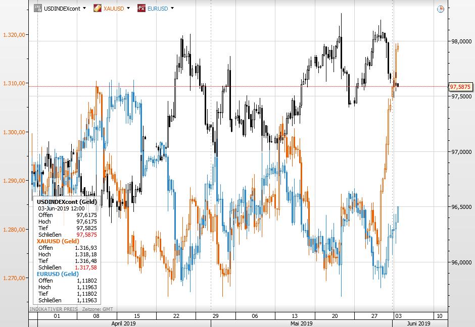 Goldpreis vs Dollar und EURUSD