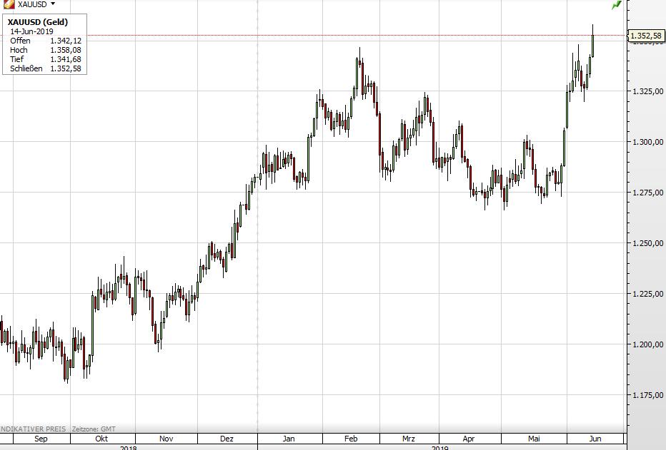 Goldpreis längerfristig
