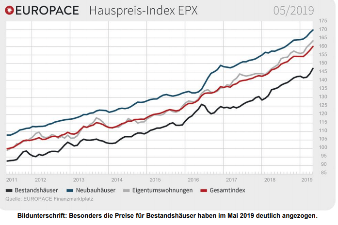 Mietpreis-Explosion - die Hauspreise steigen weiter - noch