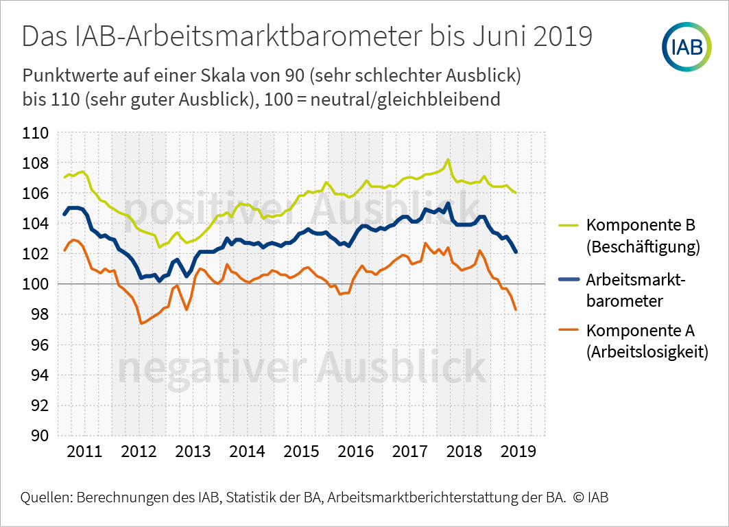 Arbeitsmarktbarometer Juni
