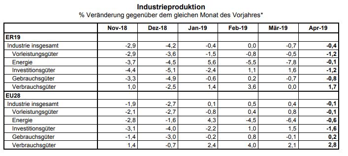 Industrieproduktion Eurozone
