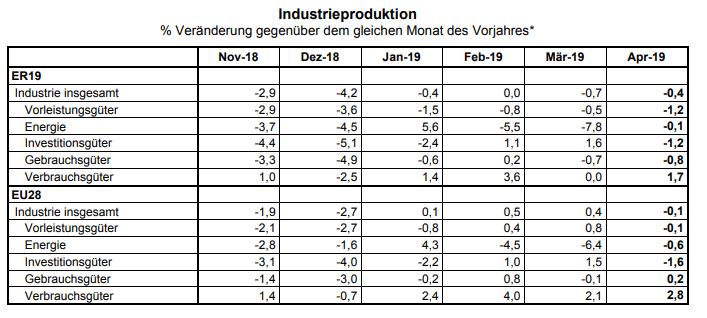 Industrieproduktion Eurozone