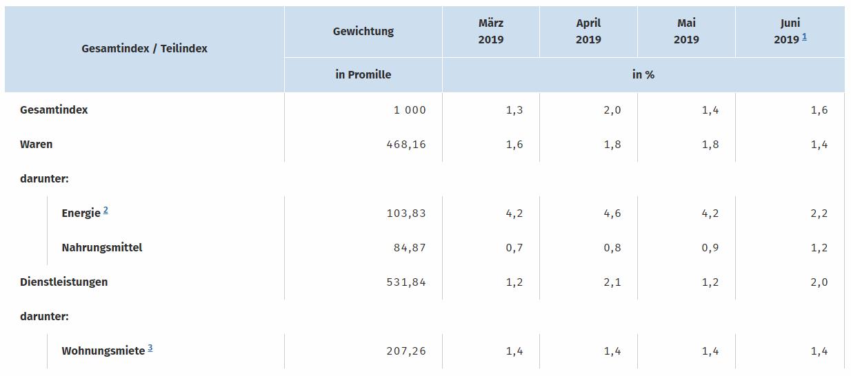 Verbraucherpreise Juni
