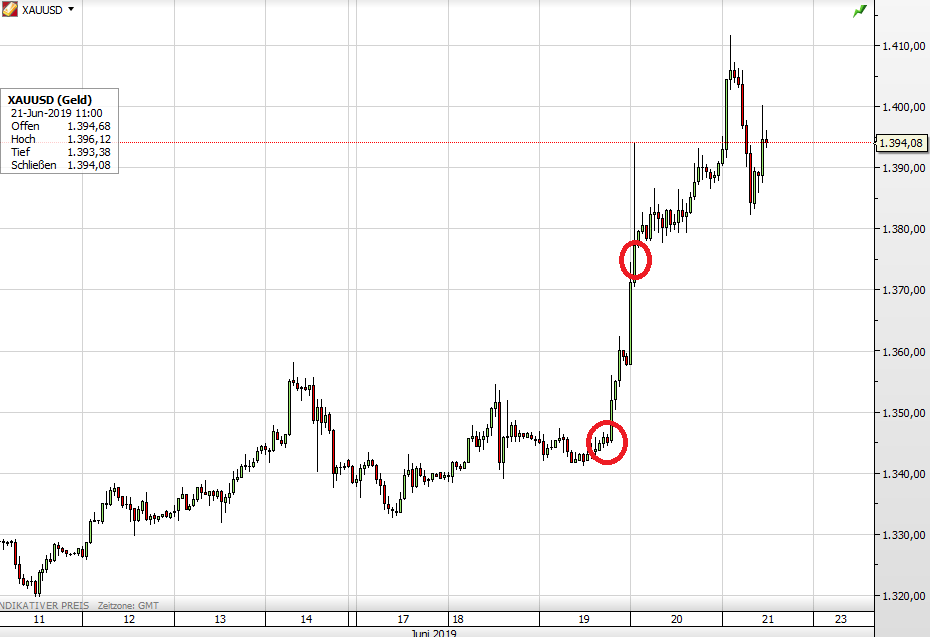 Gold kurzfristig