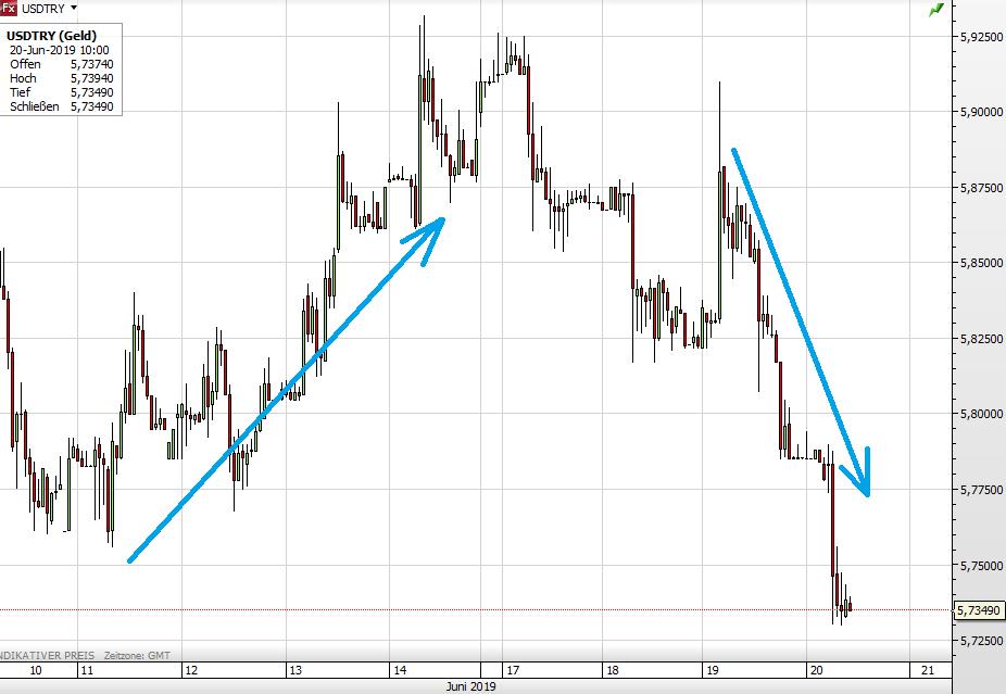 USD vs Türkische Lira seit 10. Juni