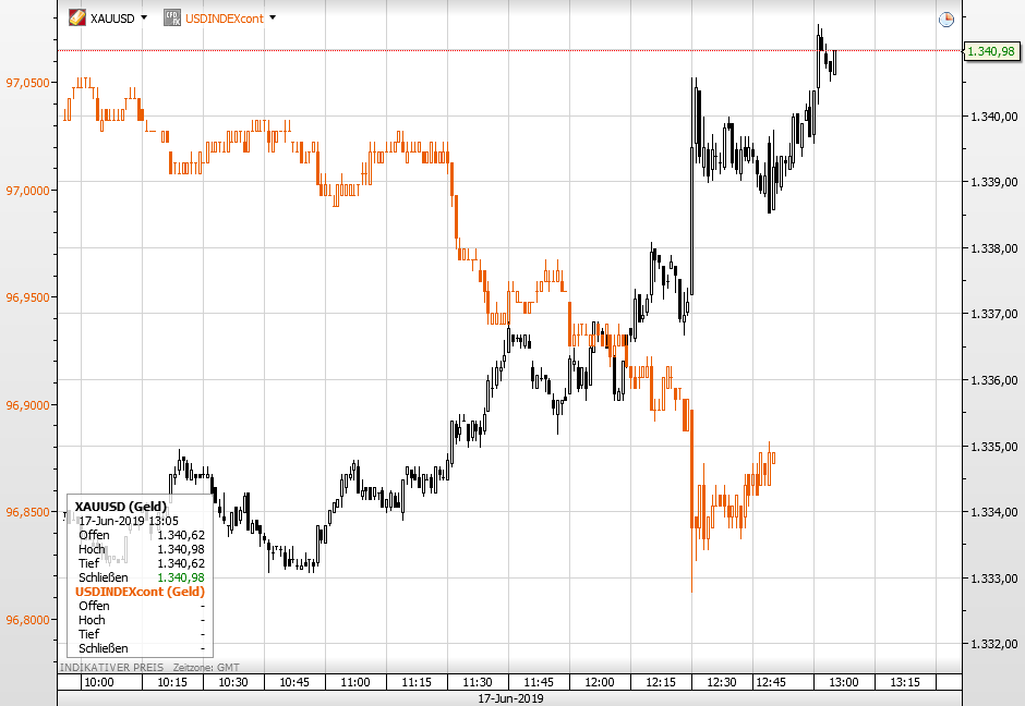 New York Empire Index - Gold rauf, USD runter