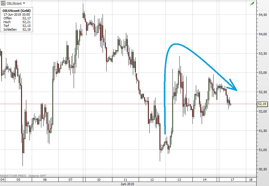 Ölpreis WTI seit 5. Juni