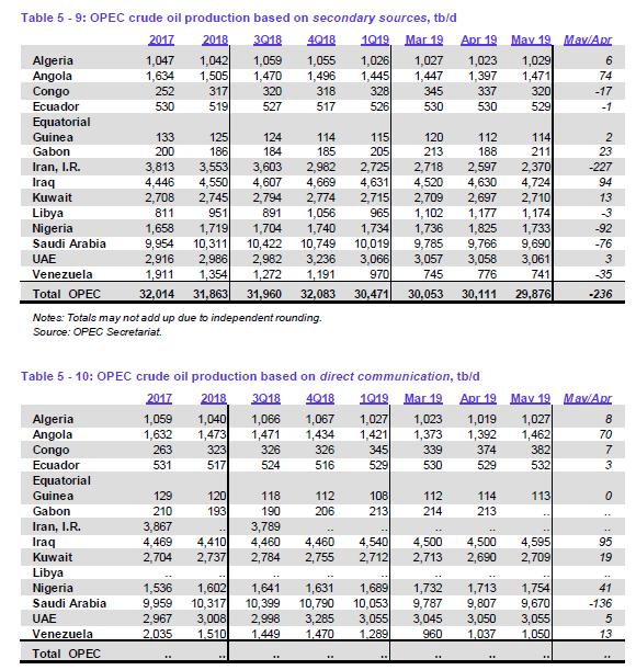 OPEC Daten für Mai
