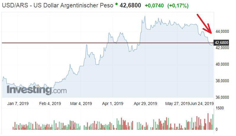 Exotische Währungspaare - USD vs ARS