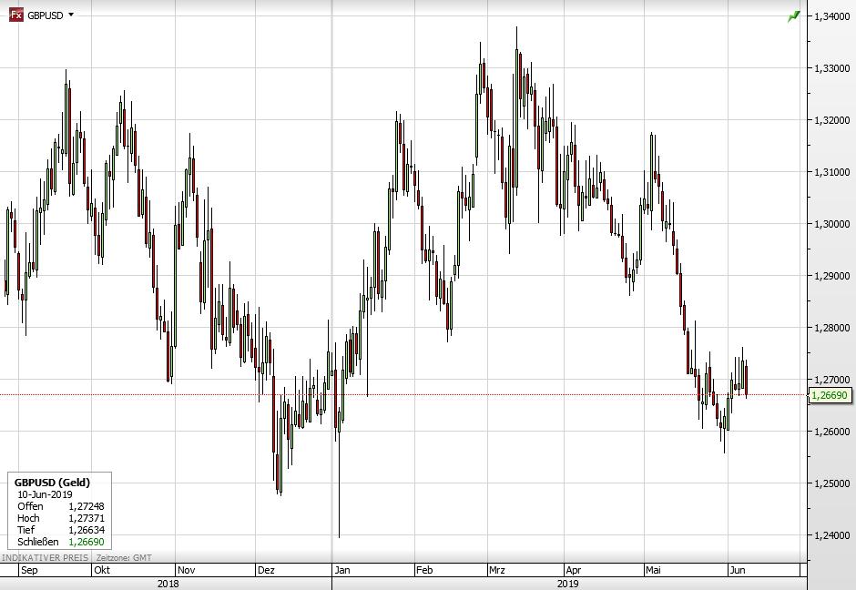 Pfund vs USD seit September 2018