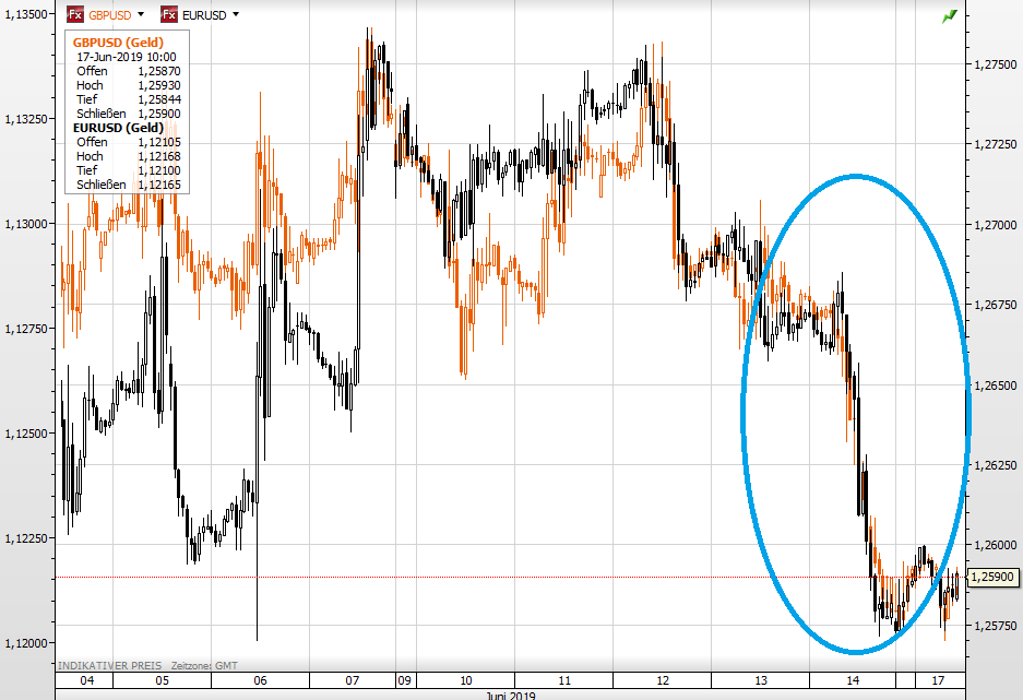 Pfund vs USD seit Anfang Juni