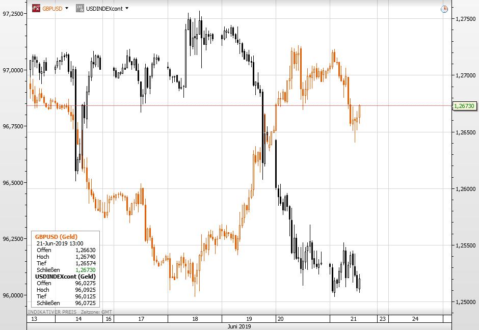 GBPUSD vs Dollar-Index
