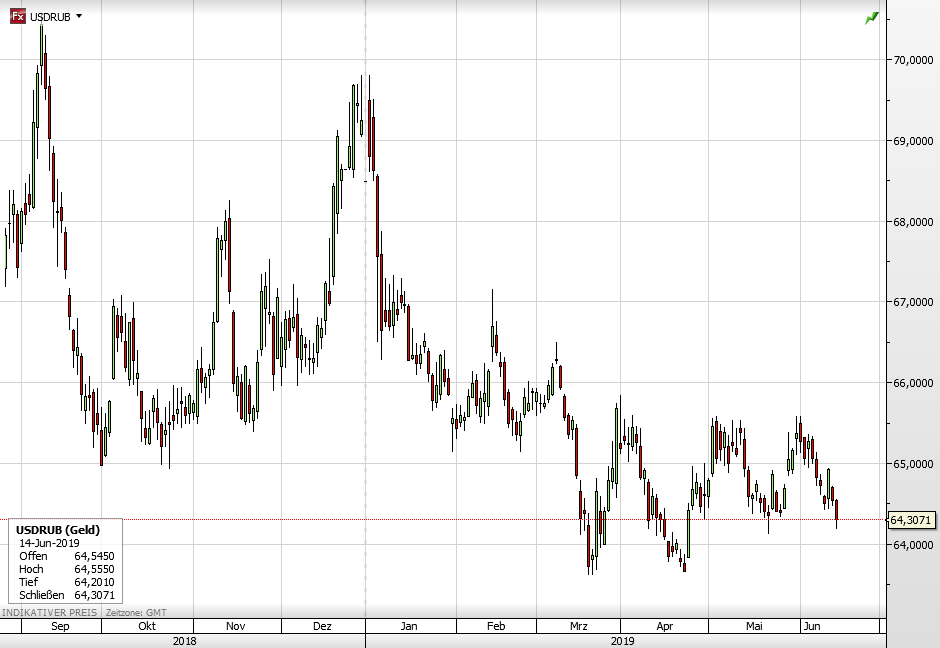 Russland - USD vs Rubel