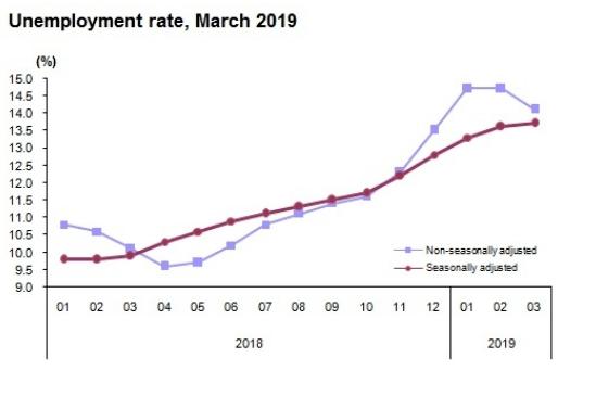 Arbeitslosenquote Türkei