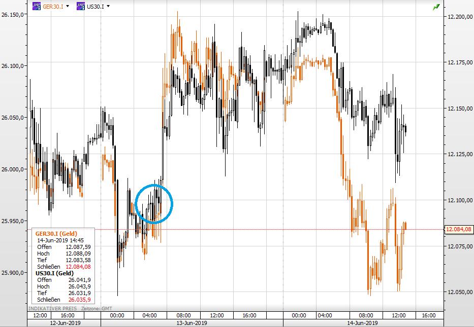 Dax und Dow