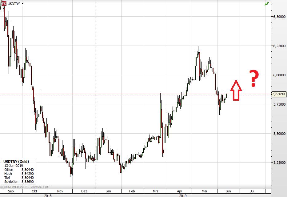 USD vs Türkische Lira seit September 2018.