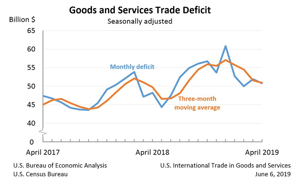 US-Handelsbilanz April