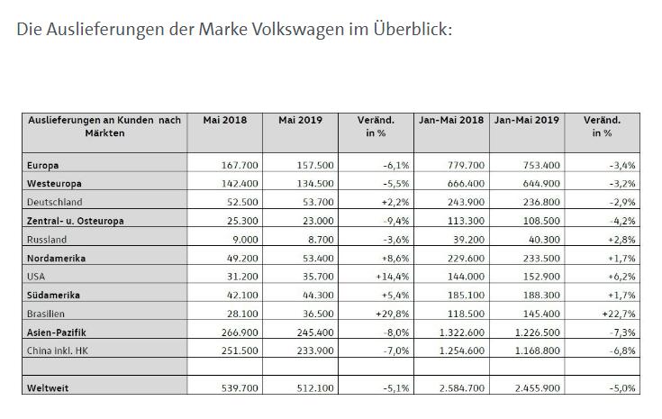 Volkswagen ist größter Anbieter der deutschen Autoindustrie