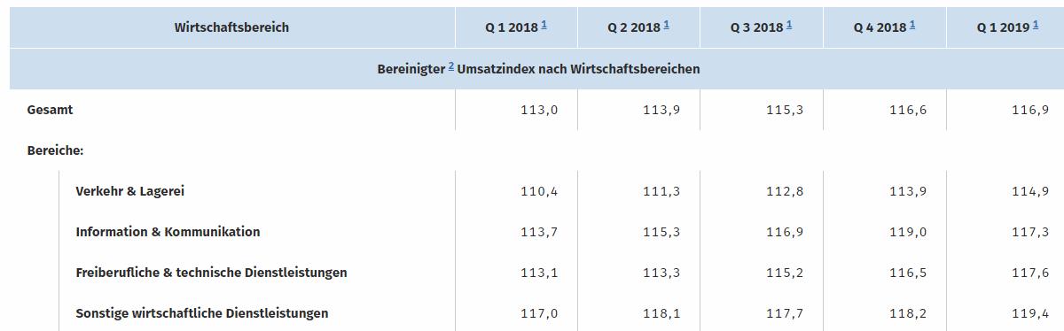 Deutsche Wirtschaft - Dienstleistungen