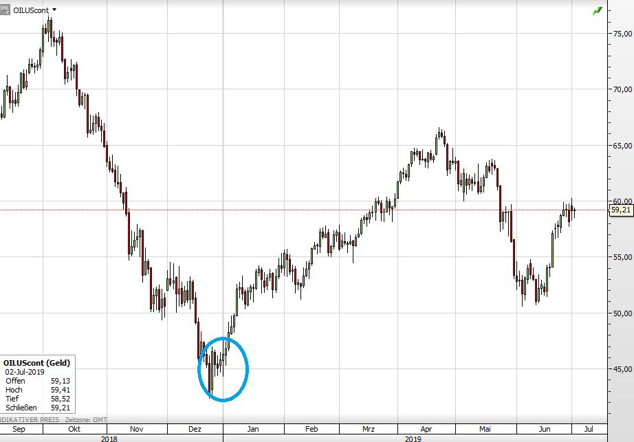 Ölpreis WTI langfristig
