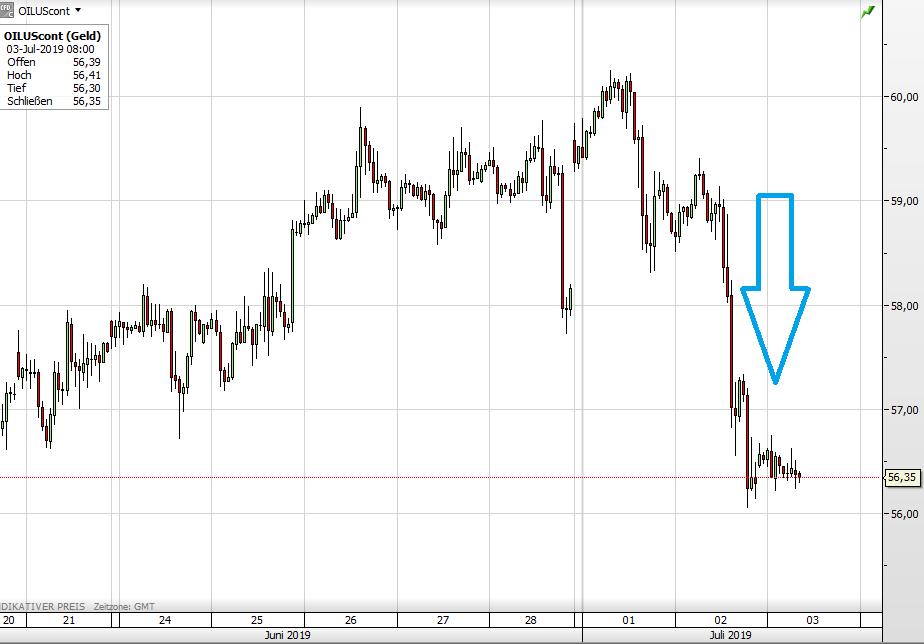 Der WTI-Ölpreis seit dem 21. Juni