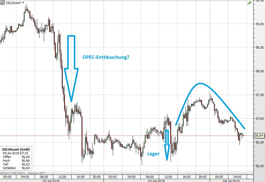 Ölpreis WTI seit Dienstag
