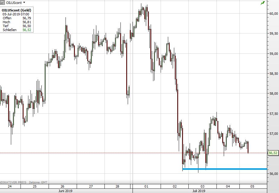 Ölpreis WTI seit 24. Juni