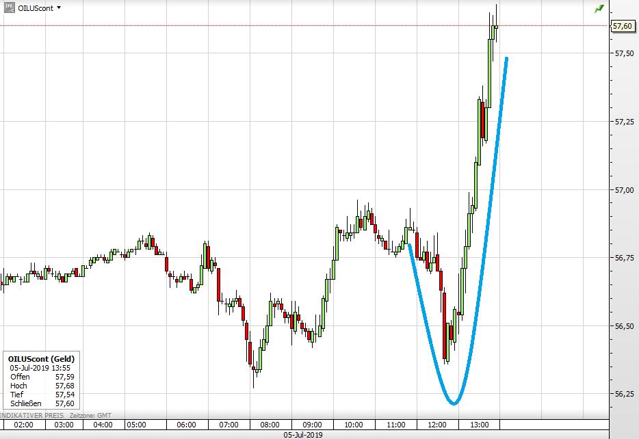 WTI-Ölpreis seit heute früh