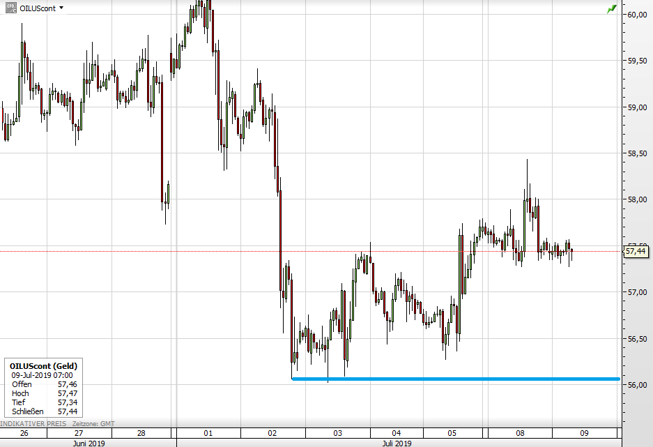 Ölpreis seit Ende Juni