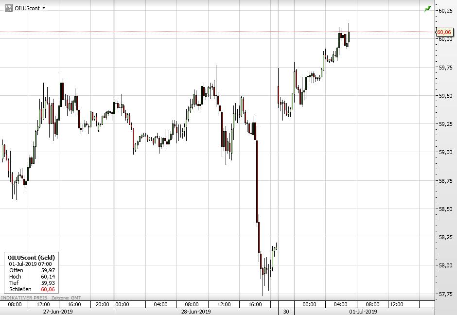 Der WTI-Ölpreis seit letztem Donnerstag